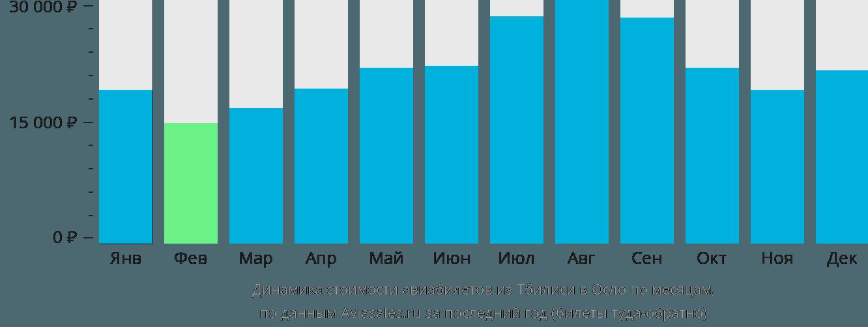 Динамика стоимости авиабилетов из Тбилиси в Осло по месяцам