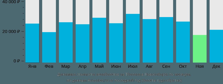 Динамика стоимости авиабилетов из Тбилиси в Новосибирск по месяцам