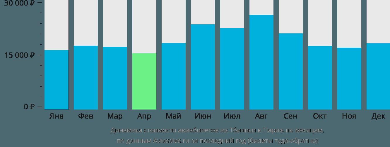 Динамика стоимости авиабилетов из Тбилиси в Париж по месяцам
