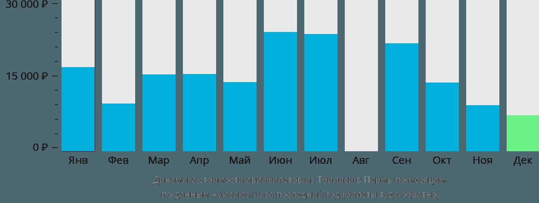 Динамика стоимости авиабилетов из Тбилиси в Пермь по месяцам