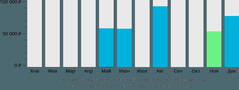 Динамика стоимости авиабилетов из Тбилиси в Филадельфию по месяцам
