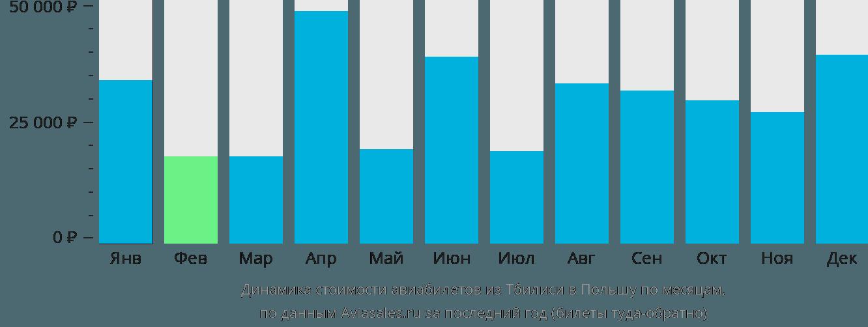 Динамика стоимости авиабилетов из Тбилиси в Польшу по месяцам