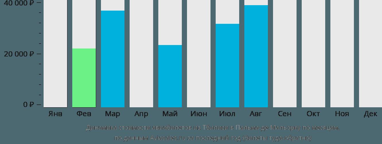 Динамика стоимости авиабилетов из Тбилиси в Пальма-де-Майорку по месяцам