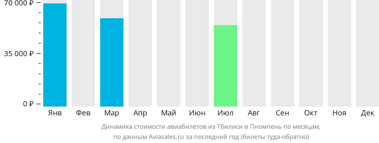 Динамика стоимости авиабилетов из Тбилиси в Пномпень по месяцам