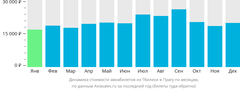 Динамика стоимости авиабилетов из Тбилиси в Прагу по месяцам