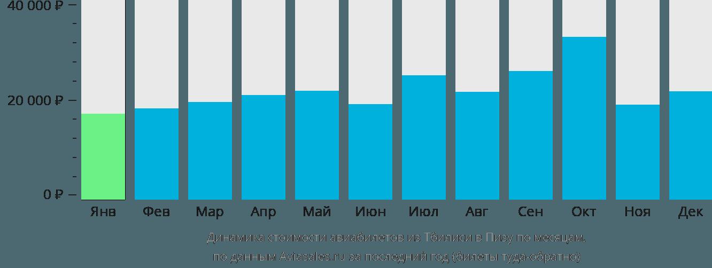 Динамика стоимости авиабилетов из Тбилиси в Пизу по месяцам