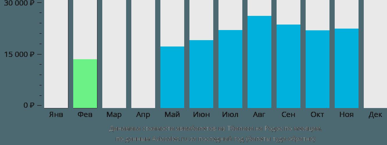 Динамика стоимости авиабилетов из Тбилиси на Родос по месяцам