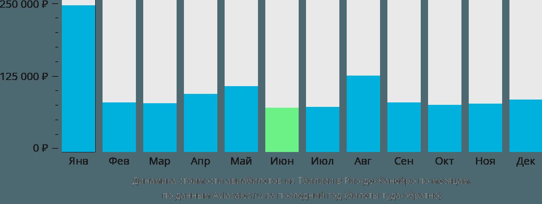 Динамика стоимости авиабилетов из Тбилиси в Рио-де-Жанейро по месяцам
