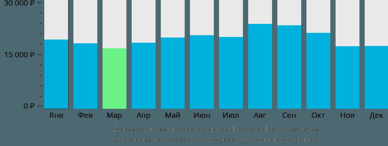 Динамика стоимости авиабилетов из Тбилиси в Ригу по месяцам