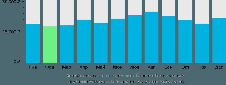 Динамика стоимости авиабилетов из Тбилиси в Рим по месяцам
