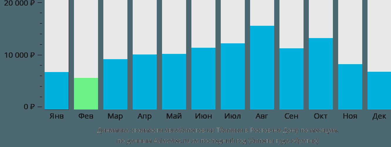Динамика стоимости авиабилетов из Тбилиси в Ростов-на-Дону по месяцам