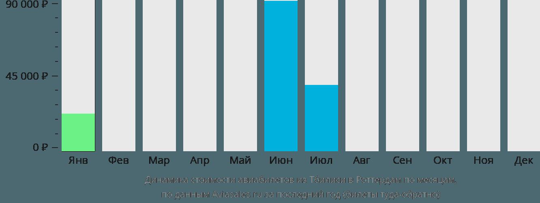 Динамика стоимости авиабилетов из Тбилиси в Роттердам по месяцам