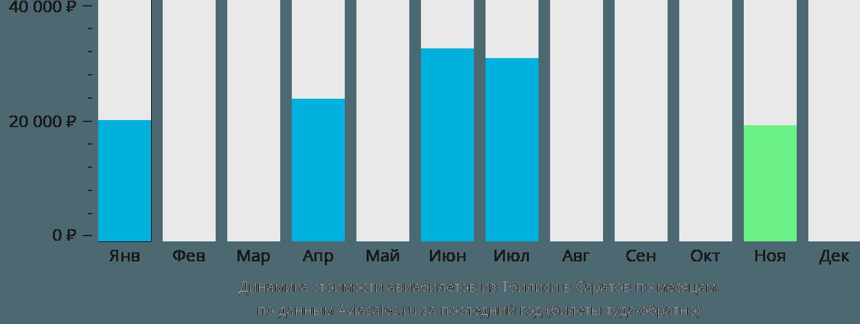 Динамика стоимости авиабилетов из Тбилиси в Саратов по месяцам