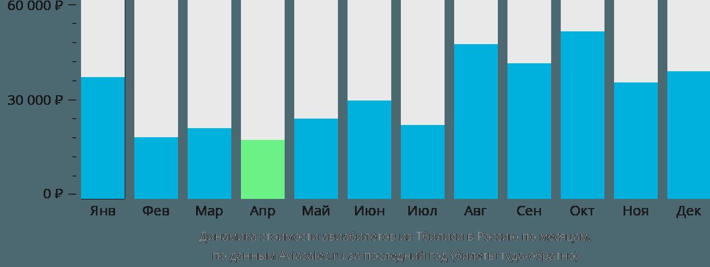 Динамика стоимости авиабилетов из Тбилиси в Россию по месяцам