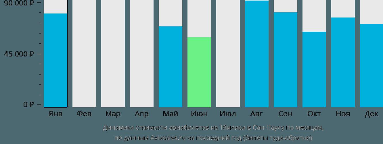 Динамика стоимости авиабилетов из Тбилиси в Сан-Паулу по месяцам