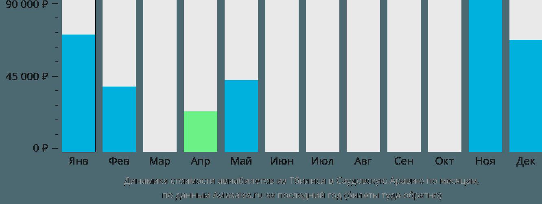 Динамика стоимости авиабилетов из Тбилиси в Саудовскую Аравию по месяцам