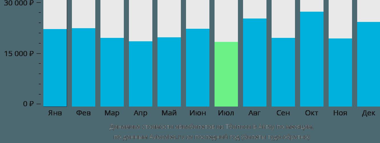 Динамика стоимости авиабилетов из Тбилиси в Актау по месяцам
