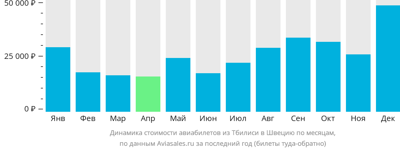Динамика стоимости авиабилетов из Тбилиси в Швецию по месяцам