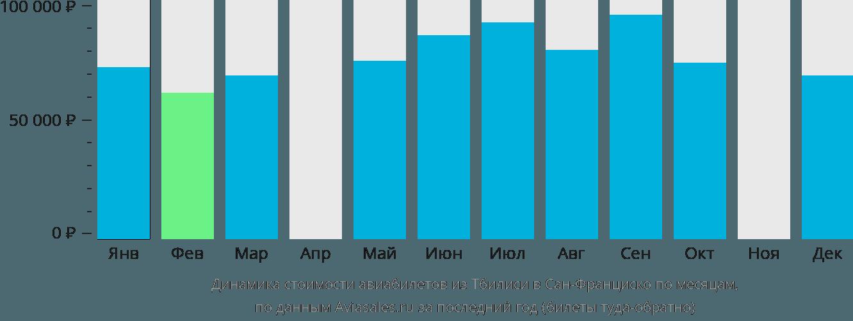 Динамика стоимости авиабилетов из Тбилиси в Сан-Франциско по месяцам
