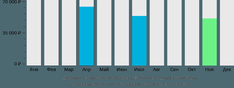 Динамика стоимости авиабилетов из Тбилиси в Хошимин по месяцам