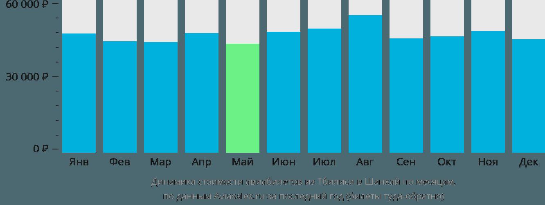 Динамика стоимости авиабилетов из Тбилиси в Шанхай по месяцам