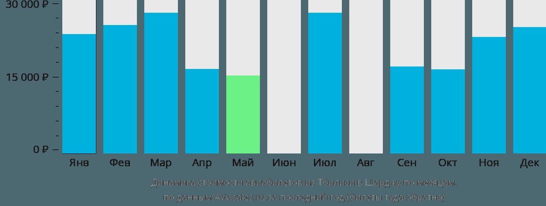 Динамика стоимости авиабилетов из Тбилиси в Шарджу по месяцам