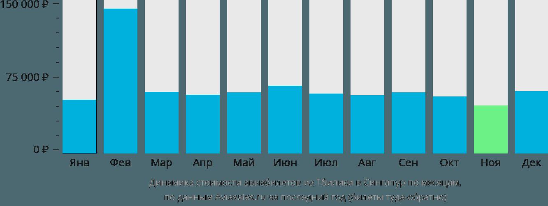 Динамика стоимости авиабилетов из Тбилиси в Сингапур по месяцам