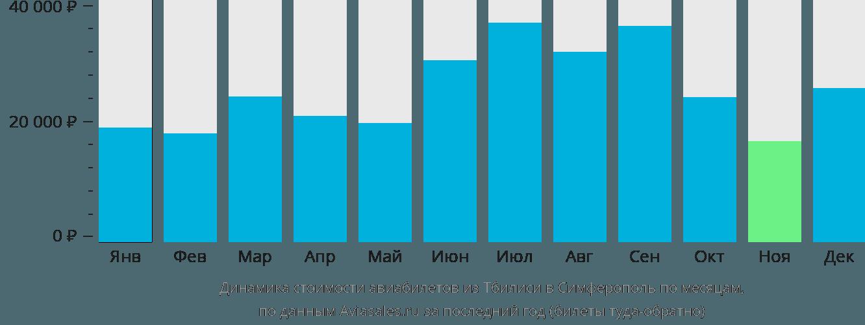 Динамика стоимости авиабилетов из Тбилиси в Симферополь по месяцам