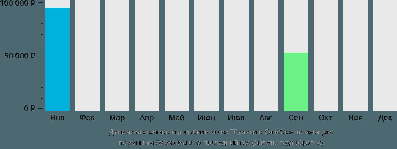 Динамика стоимости авиабилетов из Тбилиси в Сан-Хосе по месяцам