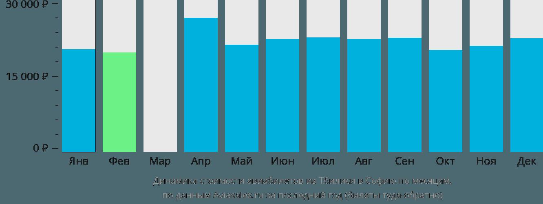 Динамика стоимости авиабилетов из Тбилиси в Софию по месяцам