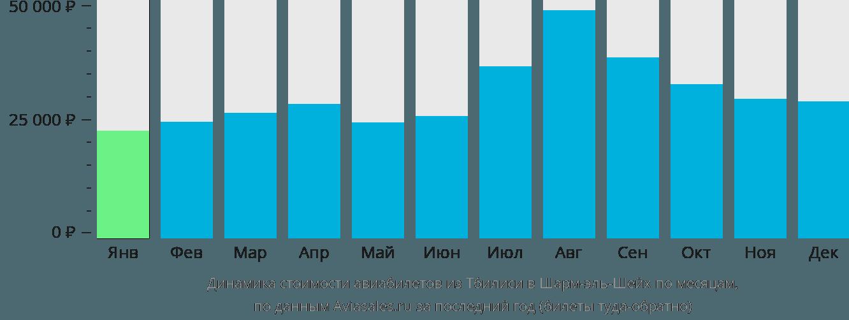 Динамика стоимости авиабилетов из Тбилиси в Шарм-эль-Шейх по месяцам