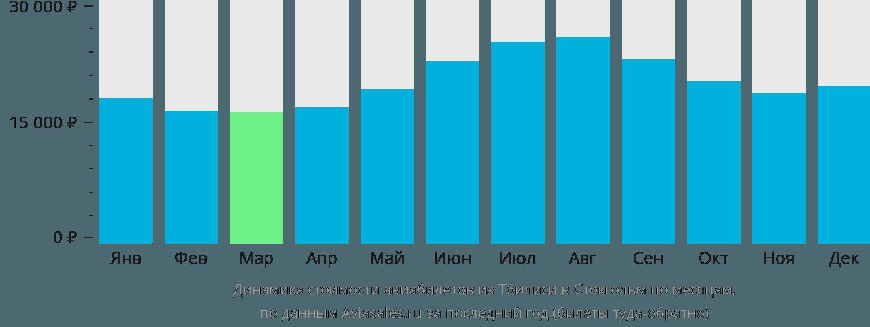 Динамика стоимости авиабилетов из Тбилиси в Стокгольм по месяцам