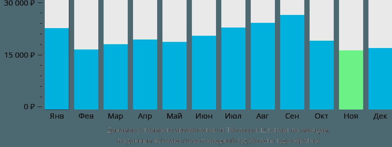 Динамика стоимости авиабилетов из Тбилиси в Штутгарт по месяцам