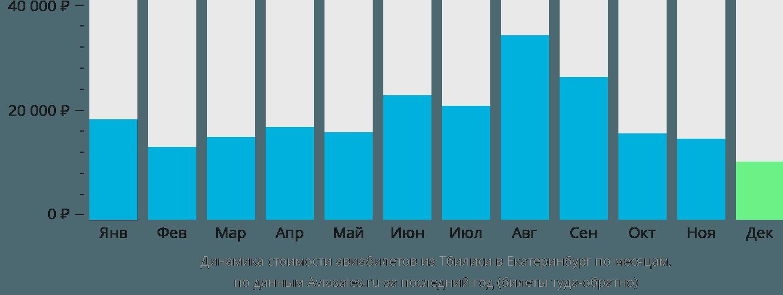 Динамика стоимости авиабилетов из Тбилиси в Екатеринбург по месяцам
