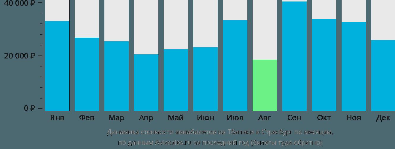 Динамика стоимости авиабилетов из Тбилиси в Страсбург по месяцам