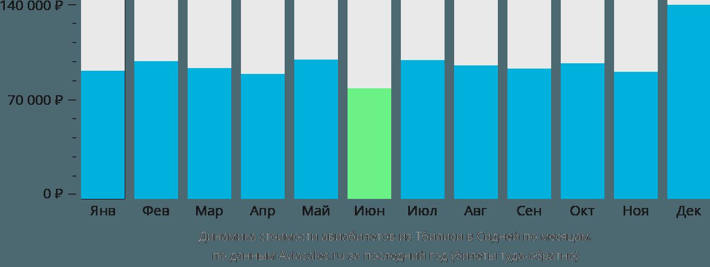 Динамика стоимости авиабилетов из Тбилиси в Сидней по месяцам