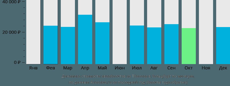 Динамика стоимости авиабилетов из Тбилиси в Зальцбург по месяцам