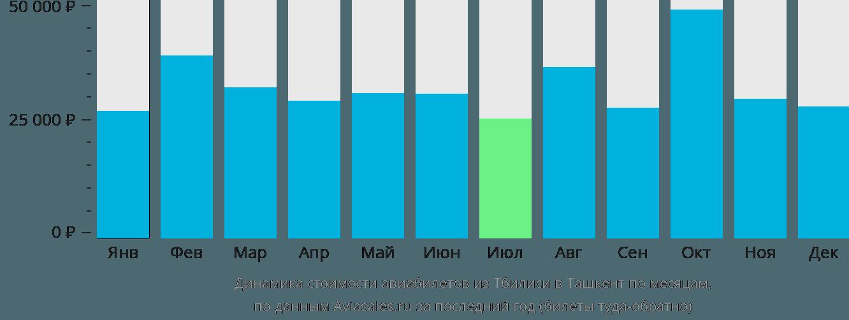 Динамика стоимости авиабилетов из Тбилиси в Ташкент по месяцам