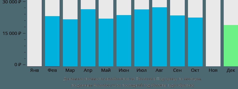 Динамика стоимости авиабилетов из Тбилиси в Подгорицу по месяцам
