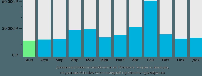 Динамика стоимости авиабилетов из Тбилиси в Тегеран по месяцам