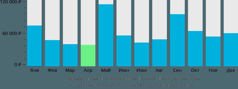 Динамика стоимости авиабилетов из Тбилиси в Таиланд по месяцам