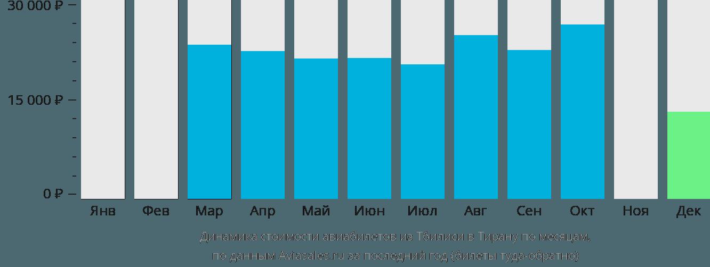 Динамика стоимости авиабилетов из Тбилиси в Тирану по месяцам