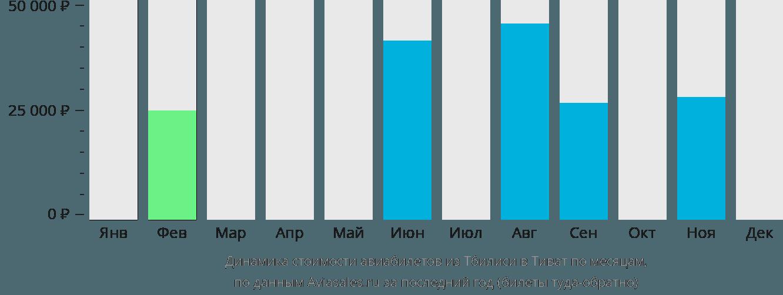 Динамика стоимости авиабилетов из Тбилиси в Тиват по месяцам