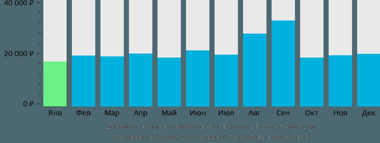 Динамика стоимости авиабилетов из Тбилиси в Таллин по месяцам