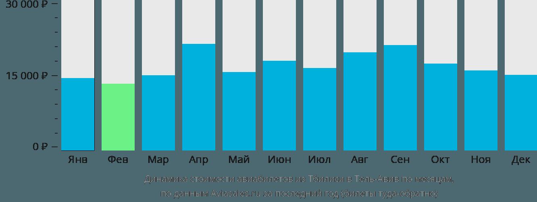 Динамика стоимости авиабилетов из Тбилиси в Тель-Авив по месяцам