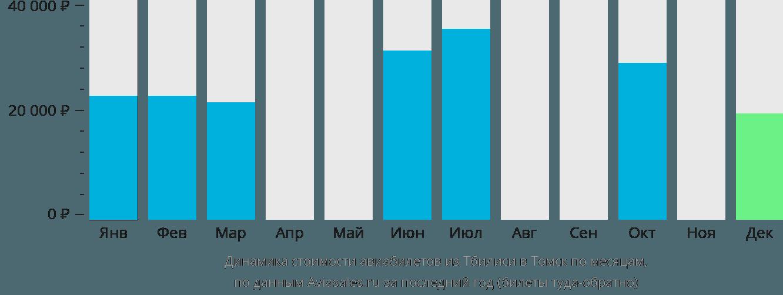 Динамика стоимости авиабилетов из Тбилиси в Томск по месяцам