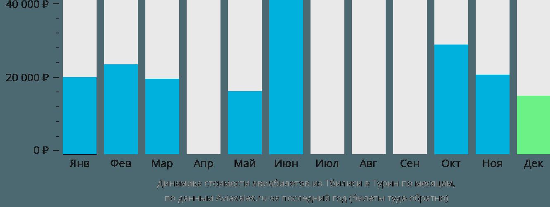Динамика стоимости авиабилетов из Тбилиси в Турин по месяцам