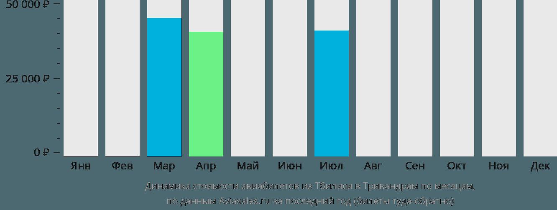 Динамика стоимости авиабилетов из Тбилиси в Тривандрам по месяцам