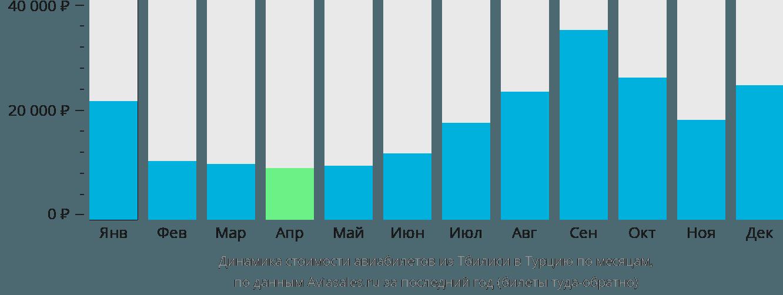 Динамика стоимости авиабилетов из Тбилиси в Турцию по месяцам