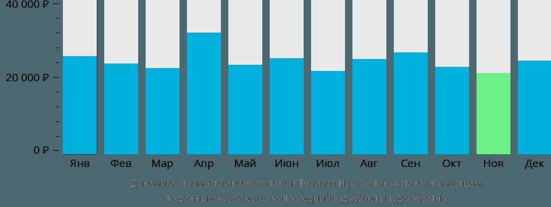 Динамика стоимости авиабилетов из Тбилиси в Астану по месяцам